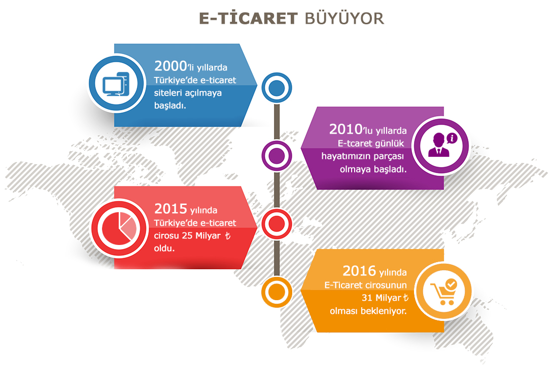 Malatya E-ticaret